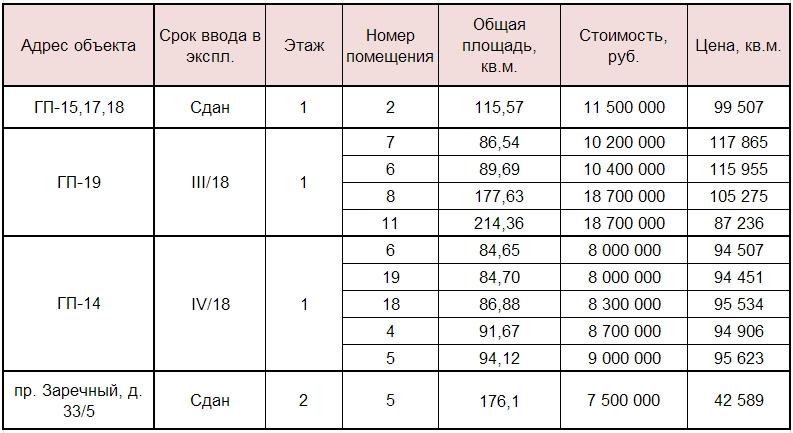 Стоимость нежилых Европейский мкр